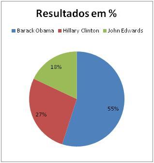 Resultados das Primárias Democratas na Carolina do Sul