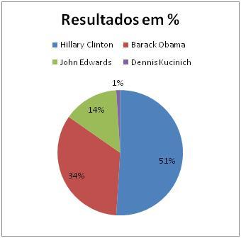 Resultado Democrata na Florida