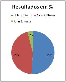 Resultado Democrata Nevada
