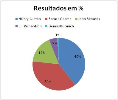 Resultado Democrata New Hampshire
