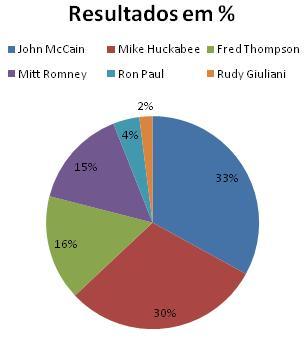 Resultado Republicano na Carolina do Sul
