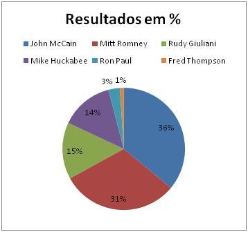 Resultado Republicano na Florida