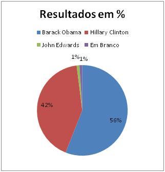 Resultados Democratas em Alabama