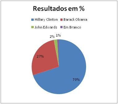 Resultados Democratas no Arkansas