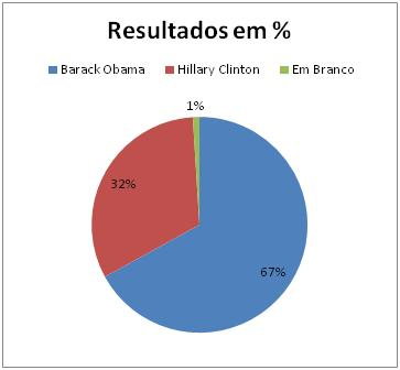 Resultados Democratas no Colorado