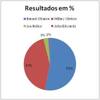 Resultado Democrata noDelaware