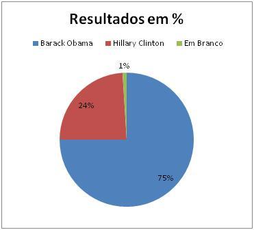 Resultados Democratas em District ofColumbia