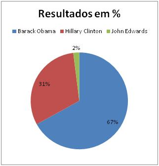 Resultados Democratas na Georgia
