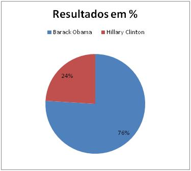 Resultados Democratas no Hawaii