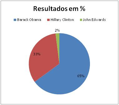 Resultados Democratas no Illinois
