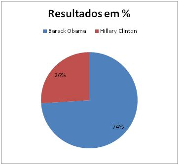Resultado Democrata no Kansas