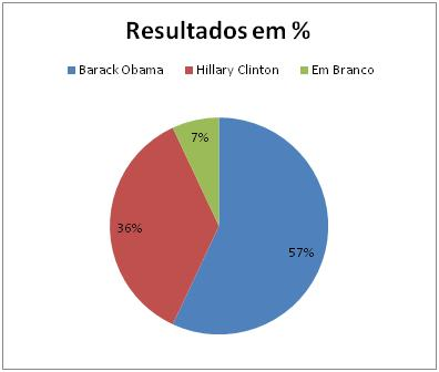 Resultados Democratas no Louisiana
