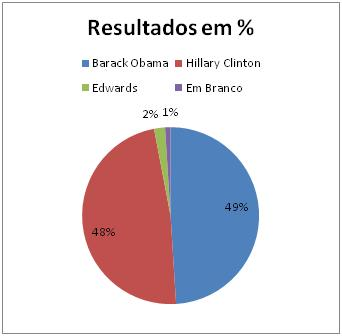 Resultado Democrata no Missouri