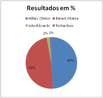Resultados Democratas no Novo México