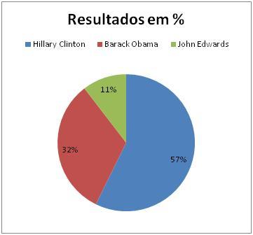 Resultado Democrata em Oklahoma