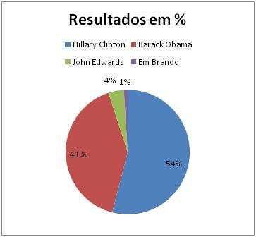 Resultados DemocratasTennessee