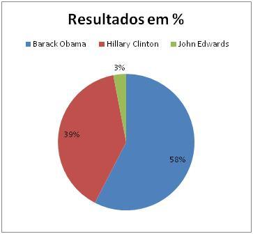 Resultados Democratas no Utah