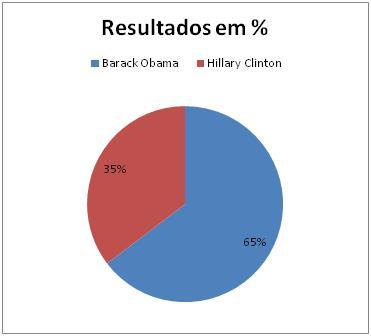 Resultados Democratas na Virginia