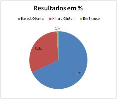 Resultados Democratas em Washington