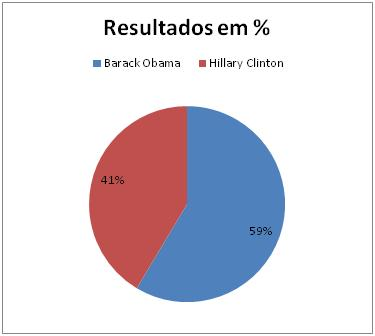Resultados Democratas no Wisconsin
