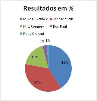 Resultados Republicanos em Alabama