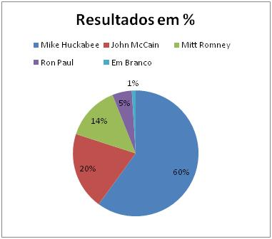 Resultados Republicanos no Arkansas