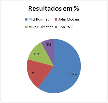 Resultados Republicanos no Colorado