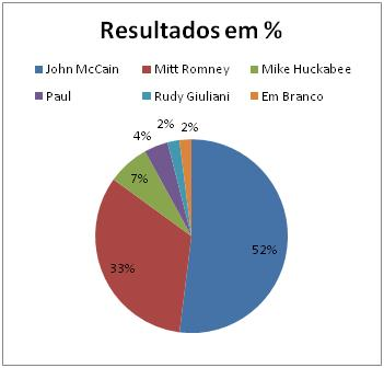 Resultado Republicano no Connecticut
