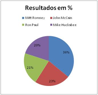 Resultado Republicano no Dakota do Norte