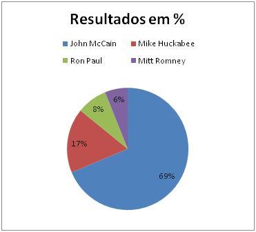 Resultados Republicanos em District ofColumbia