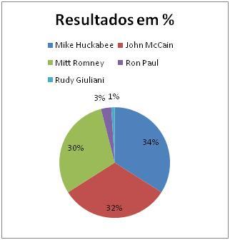 Resultados Republicanos na Georgia