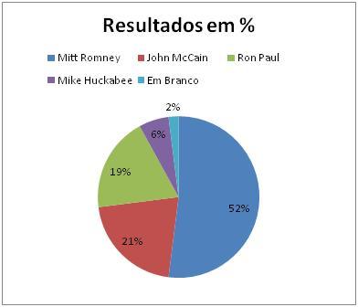 Resultados Republicanos no Maine