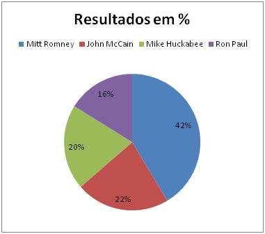 Resultados Republicanos Minnesota
