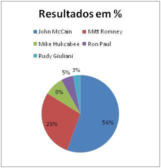 Resultados Republicanos em Nova Jersey