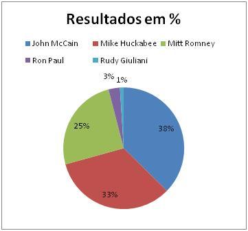 Resultado Republicano em Oklahoma