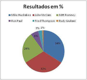 Resultados Republicano no Tennessee