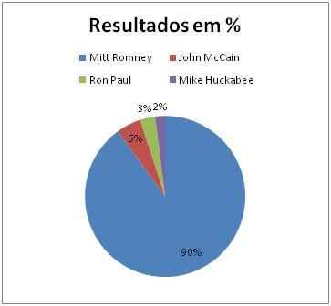 Resultados Republicanos no Utah