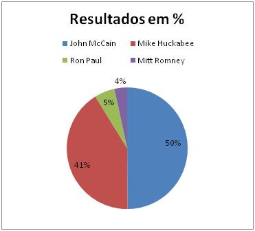 Resultados Republicanos na Virginia