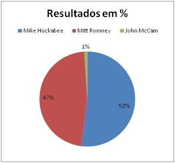 Resultado Republicano em West Virginia
