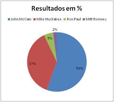 Resultados Republicanos no Wisconsin