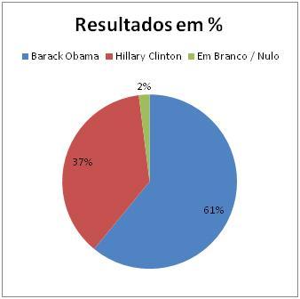 Resultados Democratas no Mississippi