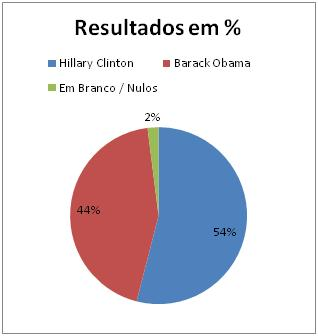 Resultados Democratas no Ohio
