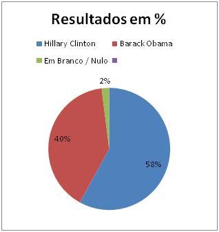 Resultados Democratas em Rhode Island