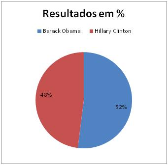 Resultados Democratas no Texas 2