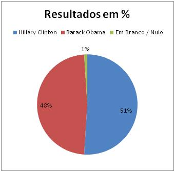Resultados Democratas no Texas 1