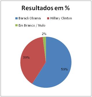 Resultados Democratas noVermont