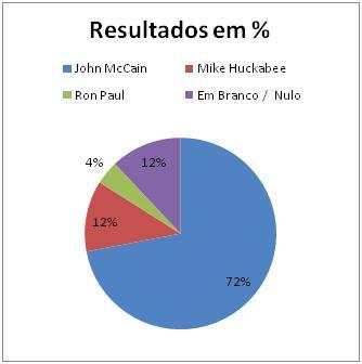 Resultados Republicanos no Mississippi