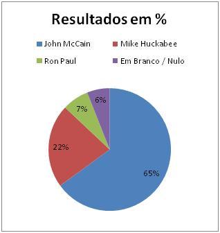 Resultados Republicanos em Rhode Island