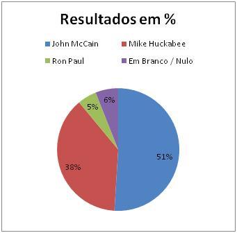 Resultados Republicanos no Texas