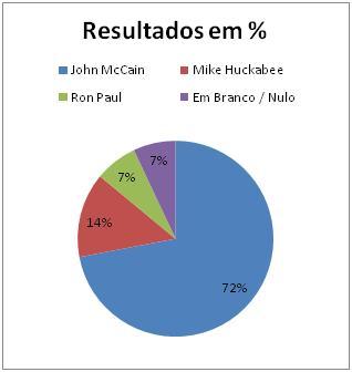 Resultados Republicanos noVermont